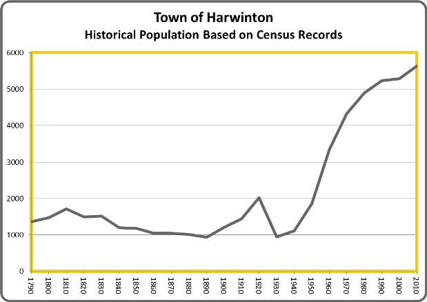 HarwintonPop