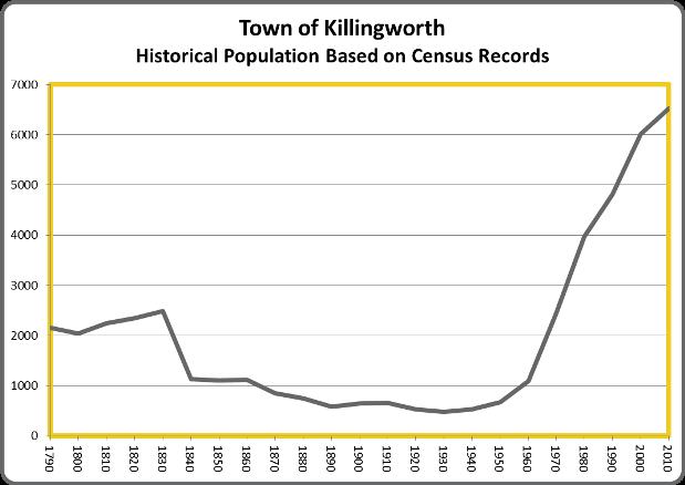 KillingworthPop