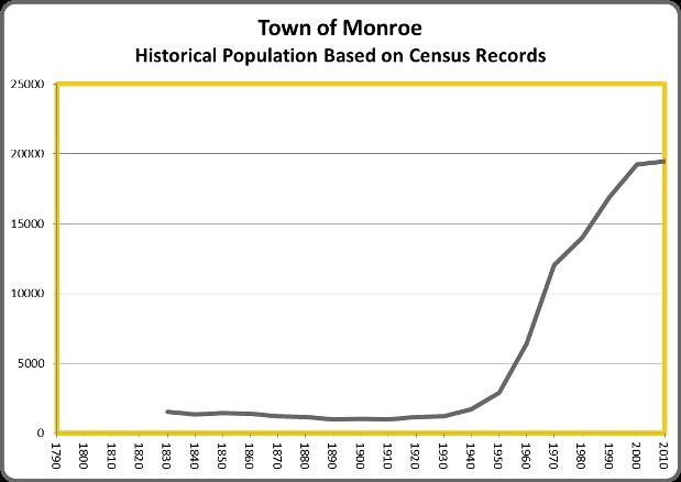MonroePop