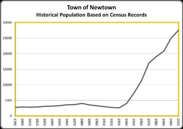 NewtownPop