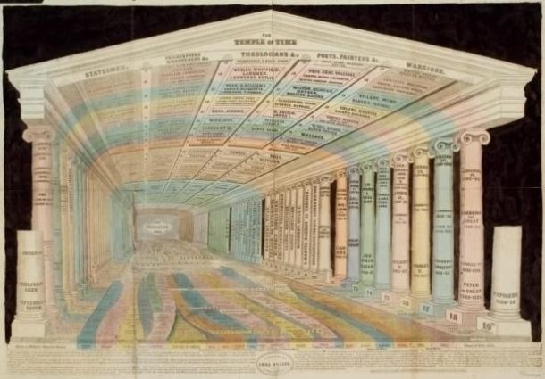 Emma Willard's The Temple of Time - New York Public Library Digital Collections