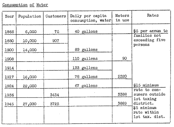Table indicating the changes in Middletown's consumption of water over time from the Report on the Water System and the Sewage Disposal Plant of Middletown, Connecticut, June, 1946