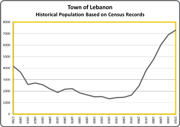 https://connecticuthistory.org/wp-content/uploads/sites/6/2014/04/LebanonPop.png